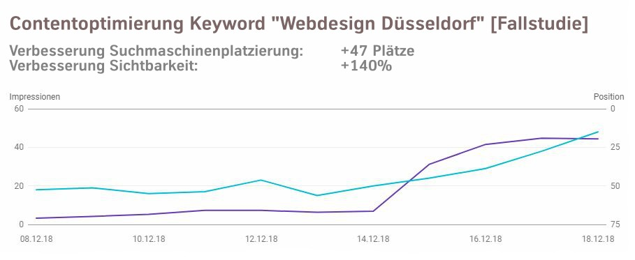 Contentoptimierung Keyword Webdesign Düsseldorf